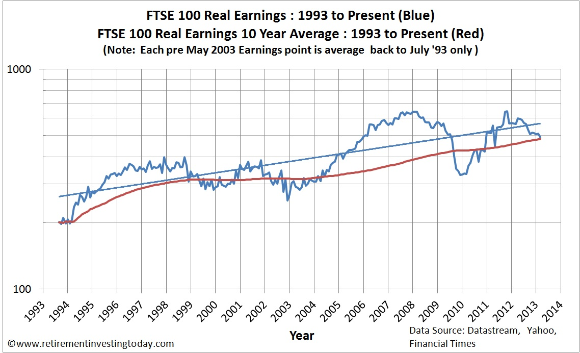 Chart of the Real FTSE100 Earnings and Real FTSE100 Dividends