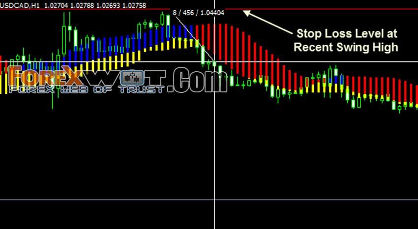 Forex profit loss ratio