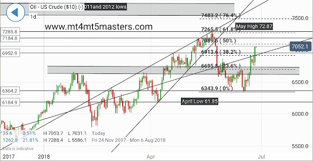 Crude Oil Technical Analysis provided by mt4 mt5 masters
