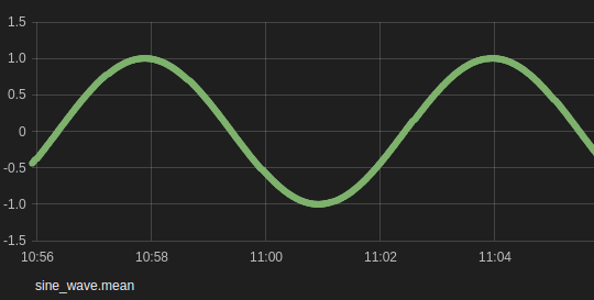 Plot a sine function with Python + InfluxDB + Grafana