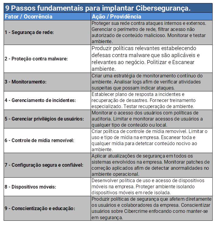 tabela-passos-ate-ciberseguranca