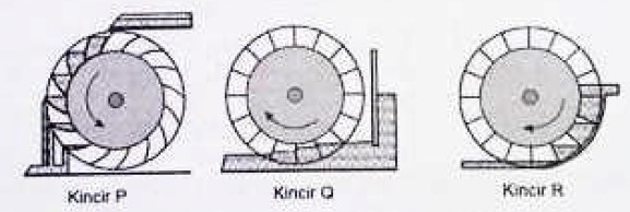 Model Kincir Air