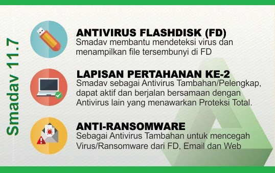 Download Smadav Pro Rev 11.6 Full Free Serial Number Key Terbaru Desember 2018 anti ransomware