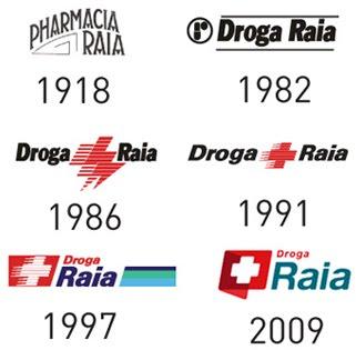 mundo das marcas droga raia