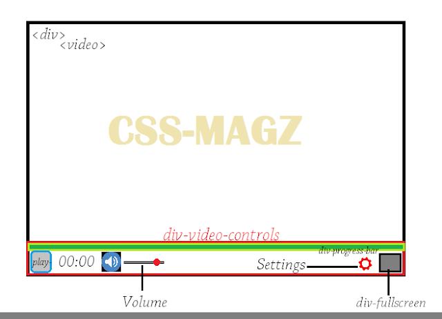 HTML 5 video player sketch.