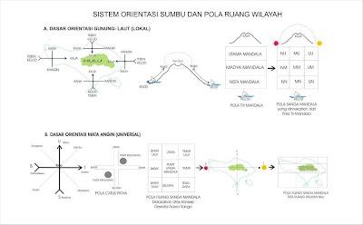 Sistem Orientasi Sumbu dan Pola Ruang Wilayah Bali