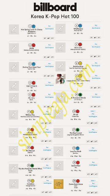 """""""Chart Lagu Korea """""""