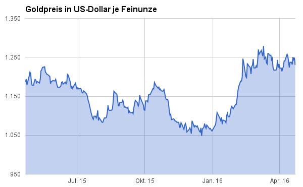 Goldpreisentwicklung April 2015 bis April 2016 in US-Dollar je Feinunze