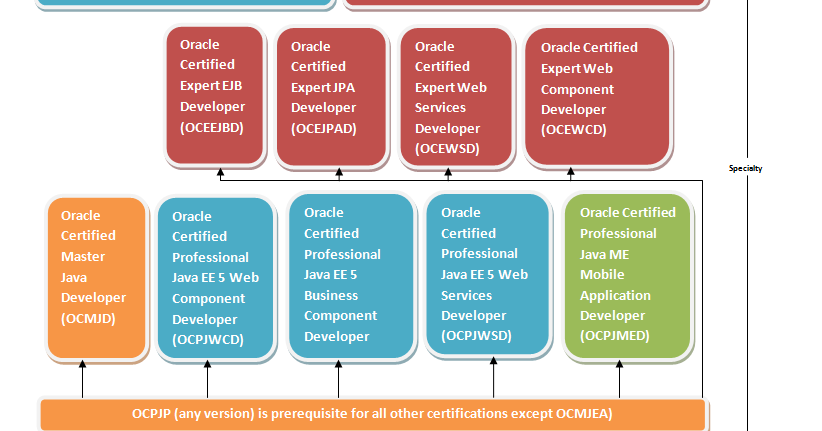 Why become a Certified Java Programmer? Does Oracle