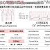 [用藥安全] 必注意!藥品引起的高血鉀、QT間距延長 (Drug-Induced Hyperkalemia OR QT-prolongation)