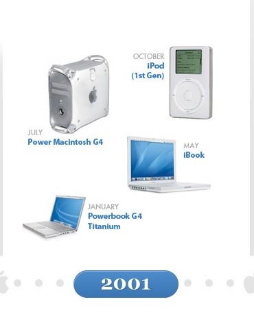 History Of Apple Devices Since 2001 Till 2011 [Infographic]