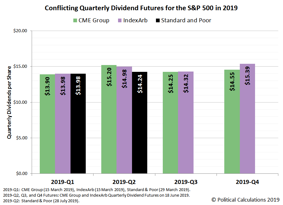 Conflicting Quarterly Dividends for the S&P 500 in 2019, Snapshot on 28 June 2019