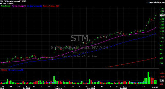 STM price chart semiconductor tech chip stocks