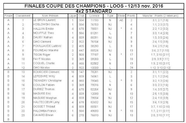 Tt 1 10 electrique coupe des champions r sultats des finales 1 - Resultat coupe des clubs champions ...
