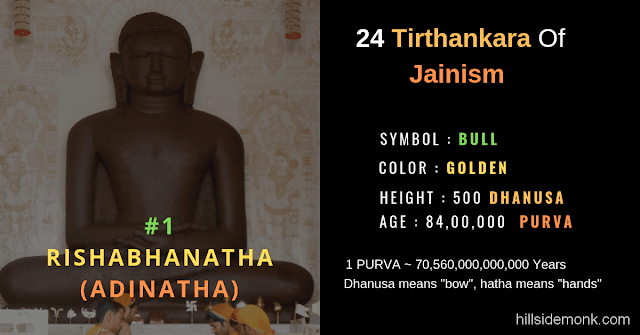24 Jain Tirthankar Photos Names and Symbols  Adinatha Rishabhnatha