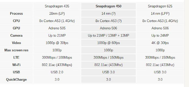 Qualcomm unveils a New Snapdragon 450: 14nm process makes it faster and more efficient