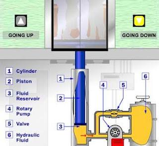 كيفية عمل المصاعد الكهربائية