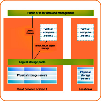cloud_storage_architecture