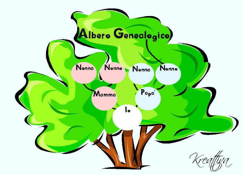albero genealogico come farlo
