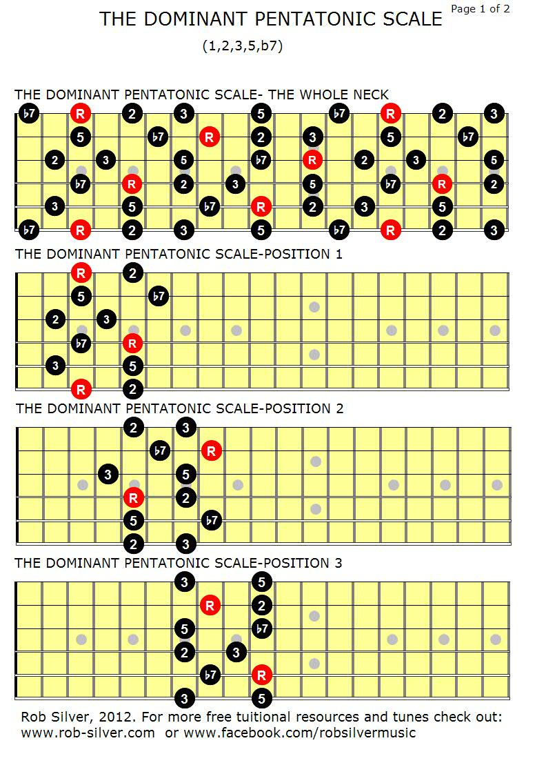 Pentatonic Guitar Scales : rob silver the dominant pentatonic scale ~ Hamham.info Haus und Dekorationen