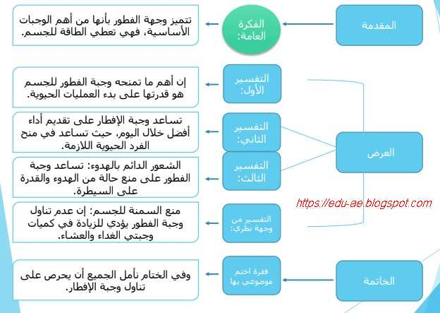 بوربوينت درس كتابة نص تفسيرى مادة اللغة العربية للصف السابع الفصل الاول2020- تعليم الامارات
