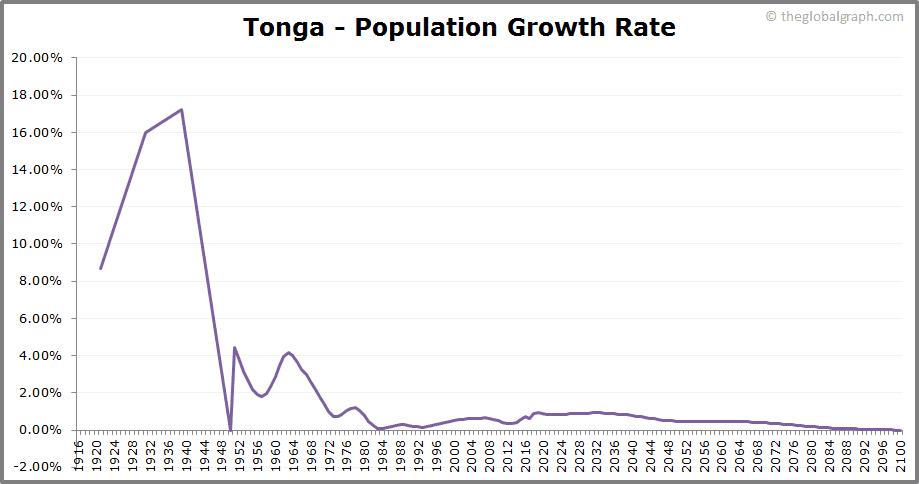 Tonga  Population Growth Rate