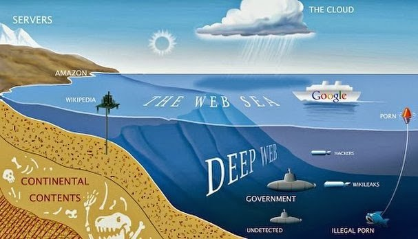 An intro to the deep internet the dark web cyber pursuit what is the dark web deep web deep ccuart Images