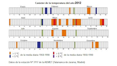 carácter de la temperatura del año 2012