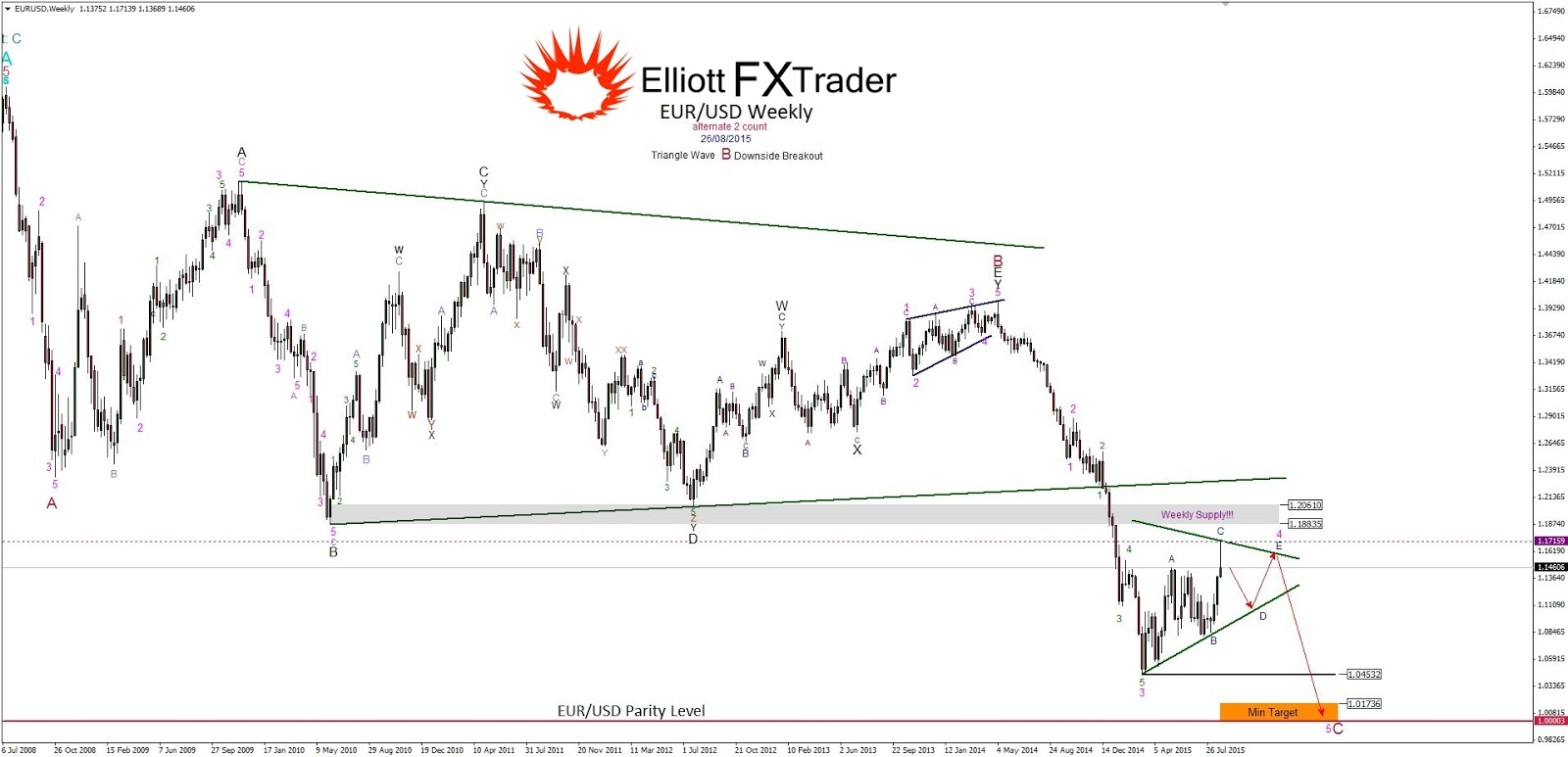 Best elliott wave trader blog  :: unadacma ml