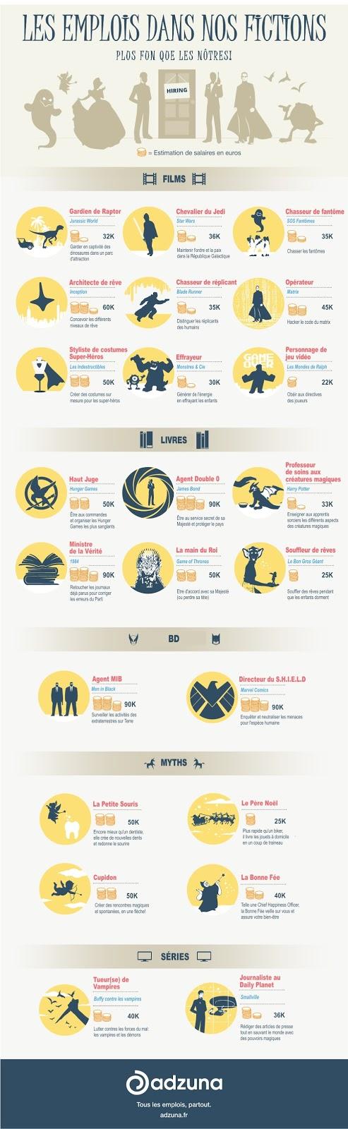 Infographie emploi