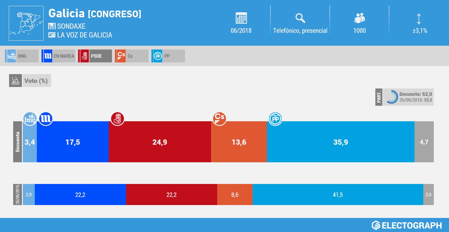 Gráfico de la encuesta para elecciones generales en Galicia realizada por Sondaxe para La Voz de Galicia en junio de 2018