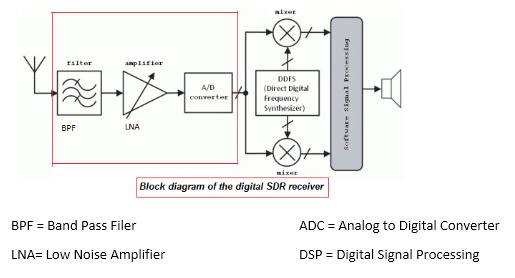 dvb t receiver block diagram t v block diagram