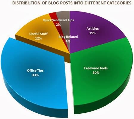 Posts Distribution