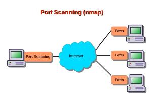 Port Scanning | SFTP Port
