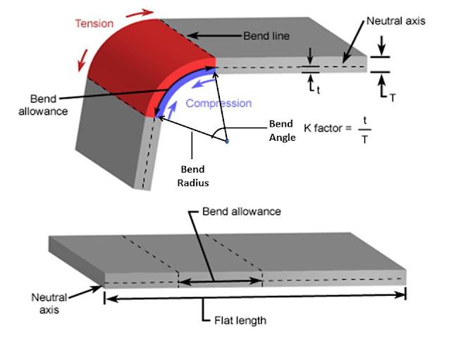 Different Sheet Metal Bending Process