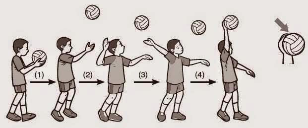 Teknik Dasar Permainan Bola Voli Pengertian Servis Dalam Permainan Bola Voli Dan Macam Macam Servis