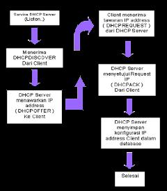 Cara Kerja Protocol DHCP Mendapatkan IP Address Secara Lengkap