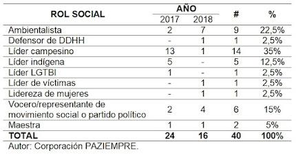Acciones contra los líderes sociales según su rol durante 2017 y 2018