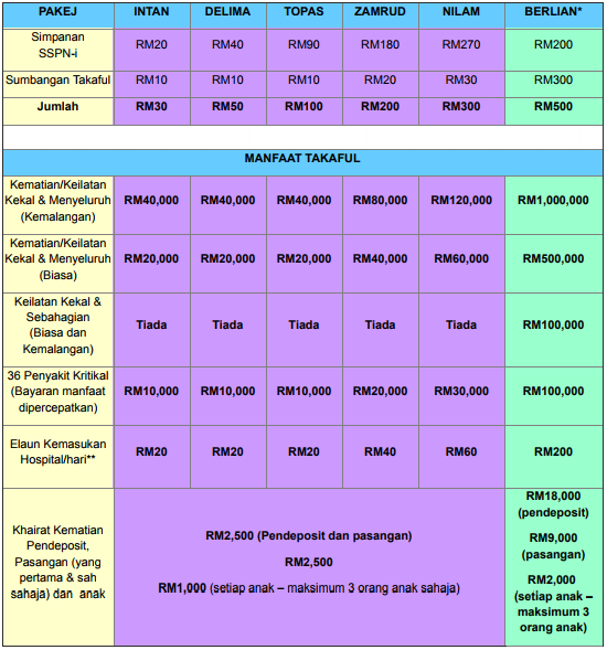 Finance Malaysia Blogspot What Are The Differences Between Sspn I And Sspn I Plus
