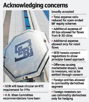 SEBI cuts expense ratio for MF schemes