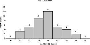 Graficos De Experimentos Aleatorios Histograma Poligono De
