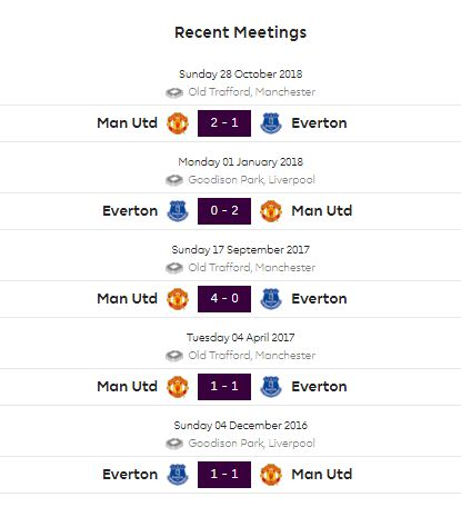 Head to Head Everton vs Manchester United