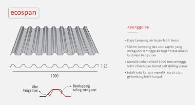 harga rangka atap baja ringan di malang distributor atap/seng galvalum spandek gelombang ...