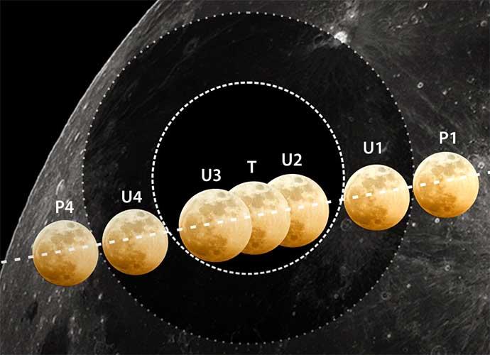 Gerhana bulan 28 Juli