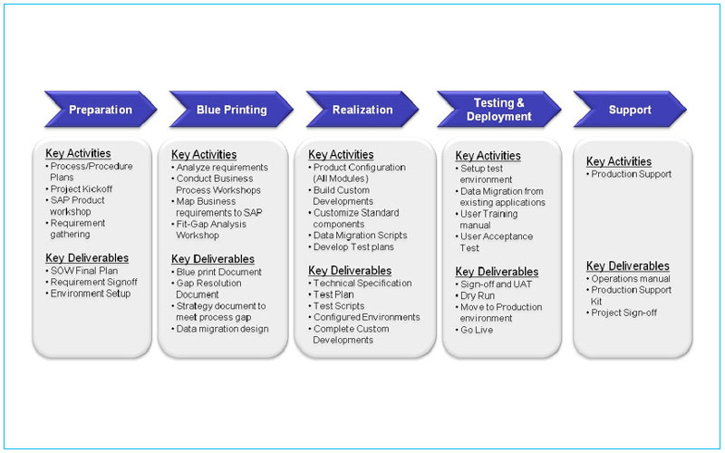 Software implementation plan template 28 images review for Software implementation plan template