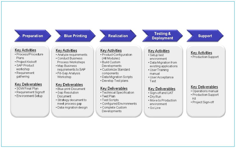 erp implementation project plan template - abap hub implementations