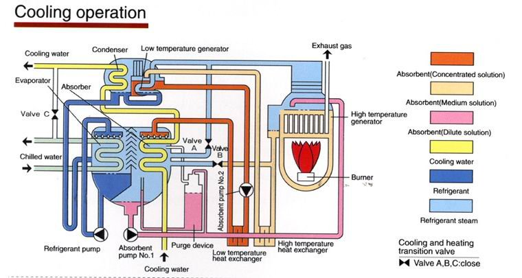 Chiller Mk Chemicals