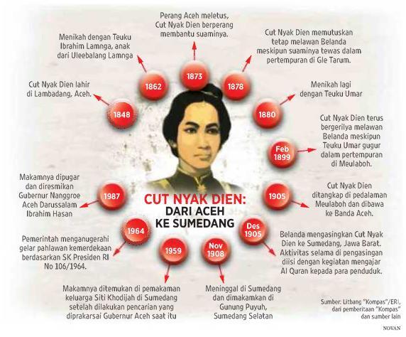 Blog Buku Helvry Cut Nyak Din Kisah Ratu Perang Aceh