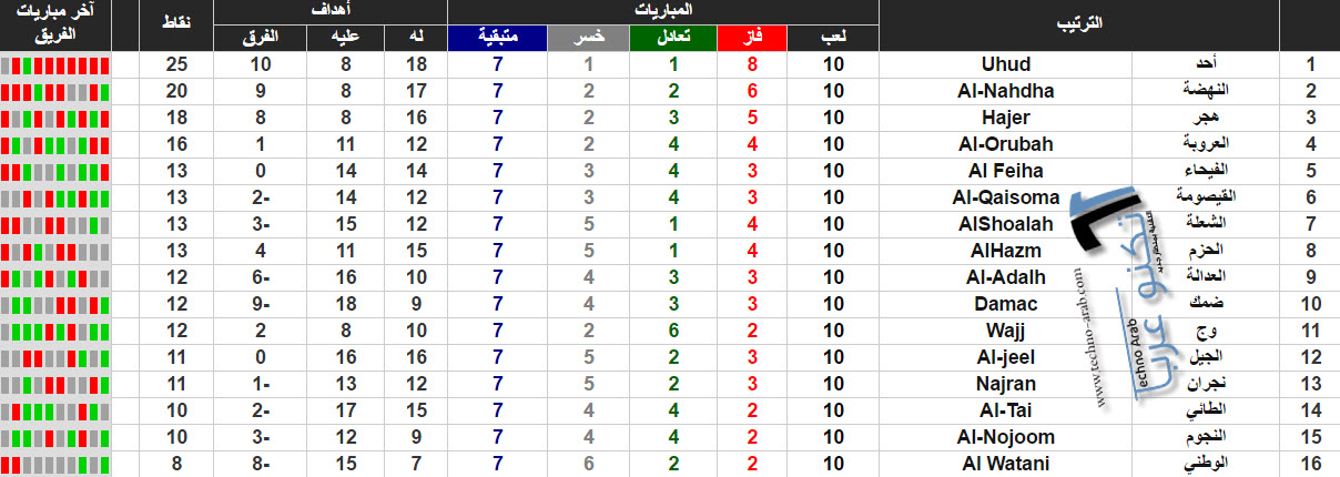 ترتيب دوري الدرجة الأولى السعودي 2017