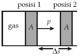 Ketika gas ideal di dalam tabung dipanaskan,gas tersebut memuai sehingga piston berpindah sejauh Δs.